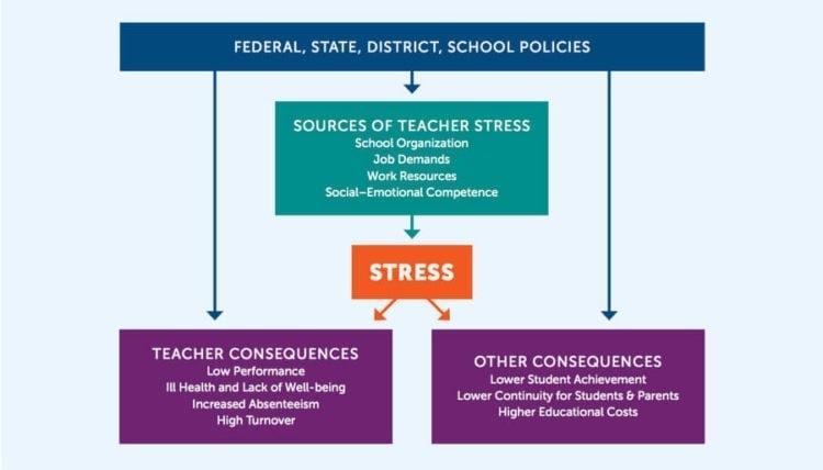 Mindfulness tips for teachers